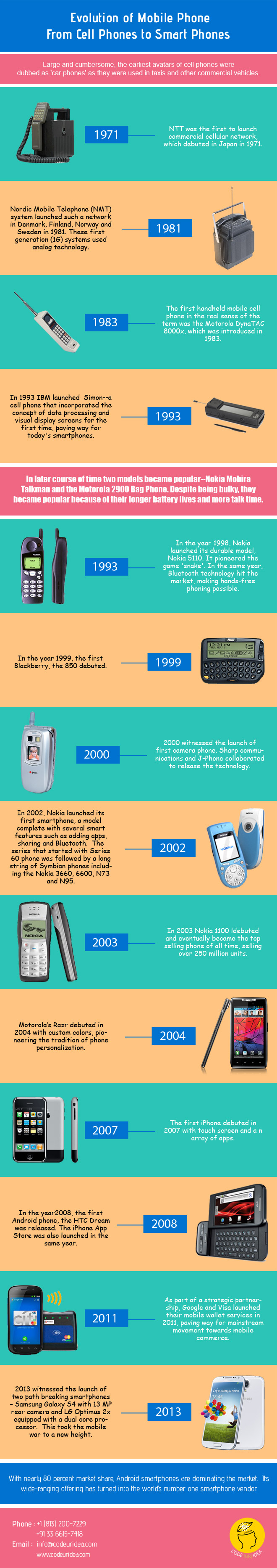 evolution of cellphone to smartphone