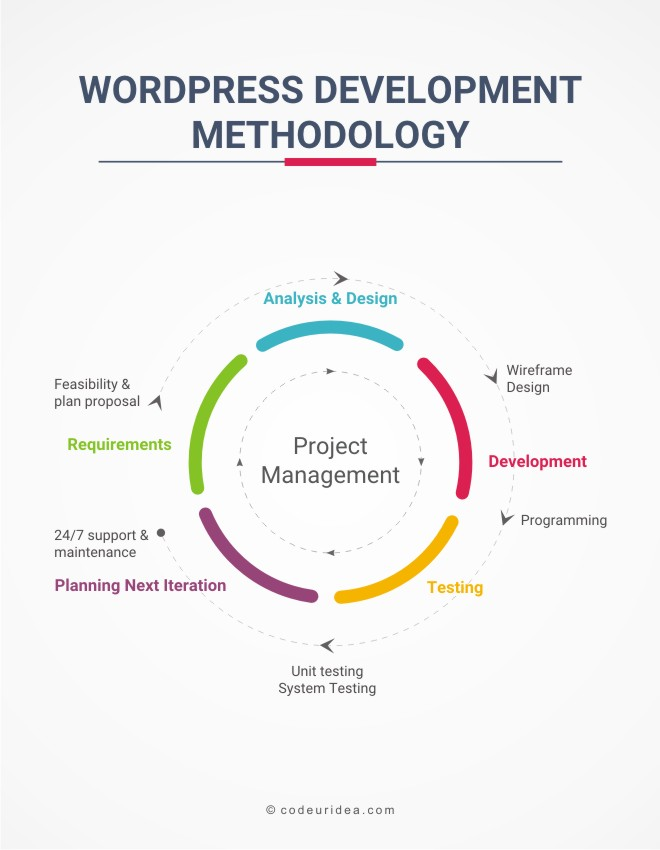 wordpress development methodology