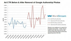 google authorship graph